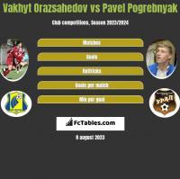 Vakhyt Orazsahedov vs Pavel Pogrebnyak h2h player stats