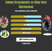 Vakhyt Orazsahedov vs Vidar Oern Kjartansson h2h player stats