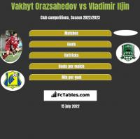 Vakhyt Orazsahedov vs Vladimir Iljin h2h player stats