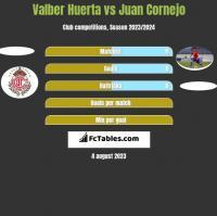 Valber Huerta vs Juan Cornejo h2h player stats