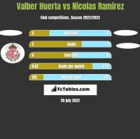Valber Huerta vs Nicolas Ramirez h2h player stats