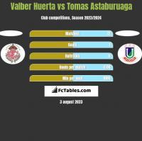 Valber Huerta vs Tomas Astaburuaga h2h player stats