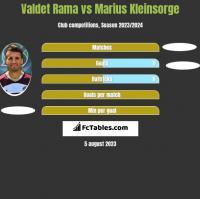 Valdet Rama vs Marius Kleinsorge h2h player stats