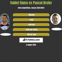 Valdet Rama vs Pascal Breier h2h player stats