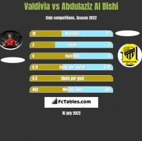 Valdivia vs Abdulaziz Al Bishi h2h player stats