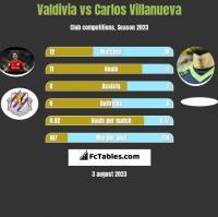 Valdivia vs Carlos Villanueva h2h player stats
