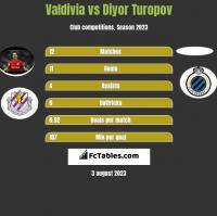 Valdivia vs Diyor Turopov h2h player stats