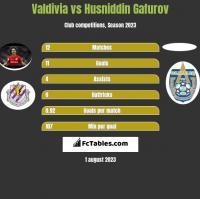 Valdivia vs Husniddin Gafurov h2h player stats