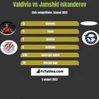 Valdivia vs Jamshid Iskanderov h2h player stats