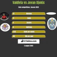 Valdivia vs Jovan Djokic h2h player stats