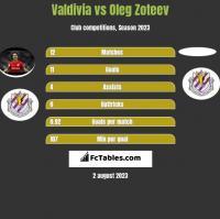 Valdivia vs Oleg Zoteev h2h player stats