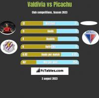 Valdivia vs Picachu h2h player stats