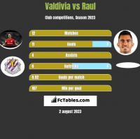 Valdivia vs Raul h2h player stats