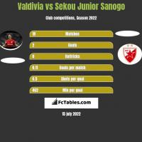 Valdivia vs Sekou Junior Sanogo h2h player stats