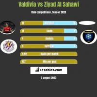 Valdivia vs Ziyad Al Sahawi h2h player stats
