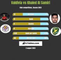 Valdivia vs Khaled Al Samiri h2h player stats