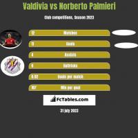 Valdivia vs Norberto Palmieri h2h player stats