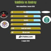 Valdivia vs Andrey h2h player stats