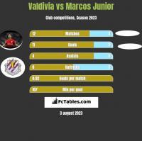 Valdivia vs Marcos Junior h2h player stats