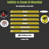 Valdivia vs Essam Al Muwallad h2h player stats