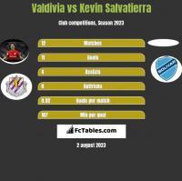 Valdivia vs Kevin Salvatierra h2h player stats
