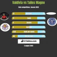 Valdivia vs Talles Magno h2h player stats