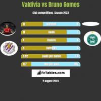 Valdivia vs Bruno Gomes h2h player stats