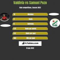 Valdivia vs Samuel Pozo h2h player stats