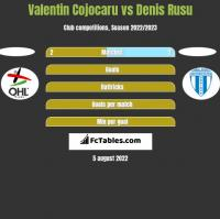 Valentin Cojocaru vs Denis Rusu h2h player stats