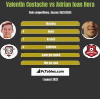 Valentin Costache vs Adrian Ioan Hora h2h player stats