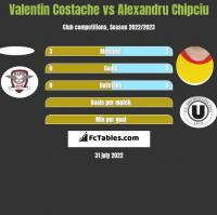 Valentin Costache vs Alexandru Chipciu h2h player stats