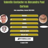 Valentin Costache vs Alexandru Paul Curtean h2h player stats