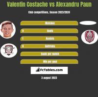 Valentin Costache vs Alexandru Paun h2h player stats