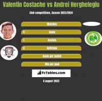 Valentin Costache vs Andrei Herghelegiu h2h player stats