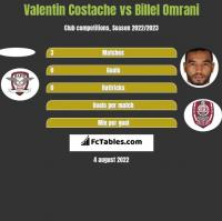 Valentin Costache vs Billel Omrani h2h player stats