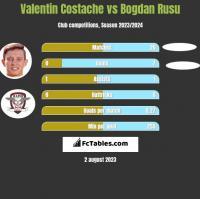 Valentin Costache vs Bogdan Rusu h2h player stats