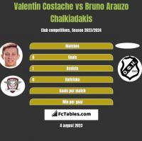 Valentin Costache vs Bruno Arauzo Chalkiadakis h2h player stats
