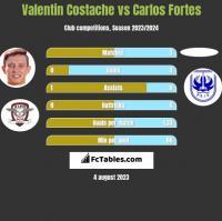 Valentin Costache vs Carlos Fortes h2h player stats