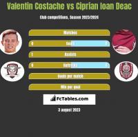 Valentin Costache vs Ciprian Ioan Deac h2h player stats