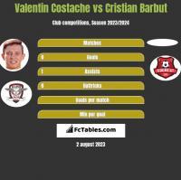 Valentin Costache vs Cristian Barbut h2h player stats