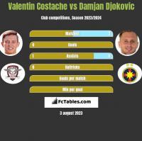 Valentin Costache vs Damjan Djokovic h2h player stats