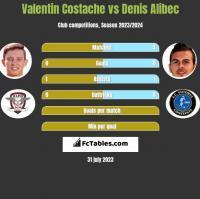 Valentin Costache vs Denis Alibec h2h player stats