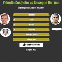 Valentin Costache vs Giuseppe De Luca h2h player stats