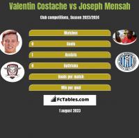 Valentin Costache vs Joseph Mensah h2h player stats
