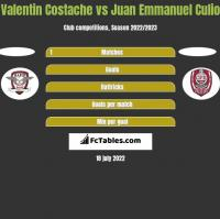 Valentin Costache vs Juan Emmanuel Culio h2h player stats