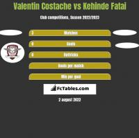 Valentin Costache vs Kehinde Fatai h2h player stats