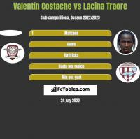 Valentin Costache vs Lacina Traore h2h player stats
