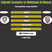 Valentin Costache vs Mahmoud Al Mawas h2h player stats
