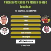 Valentin Costache vs Marius George Tucudean h2h player stats