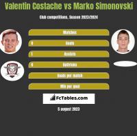 Valentin Costache vs Marko Simonovski h2h player stats